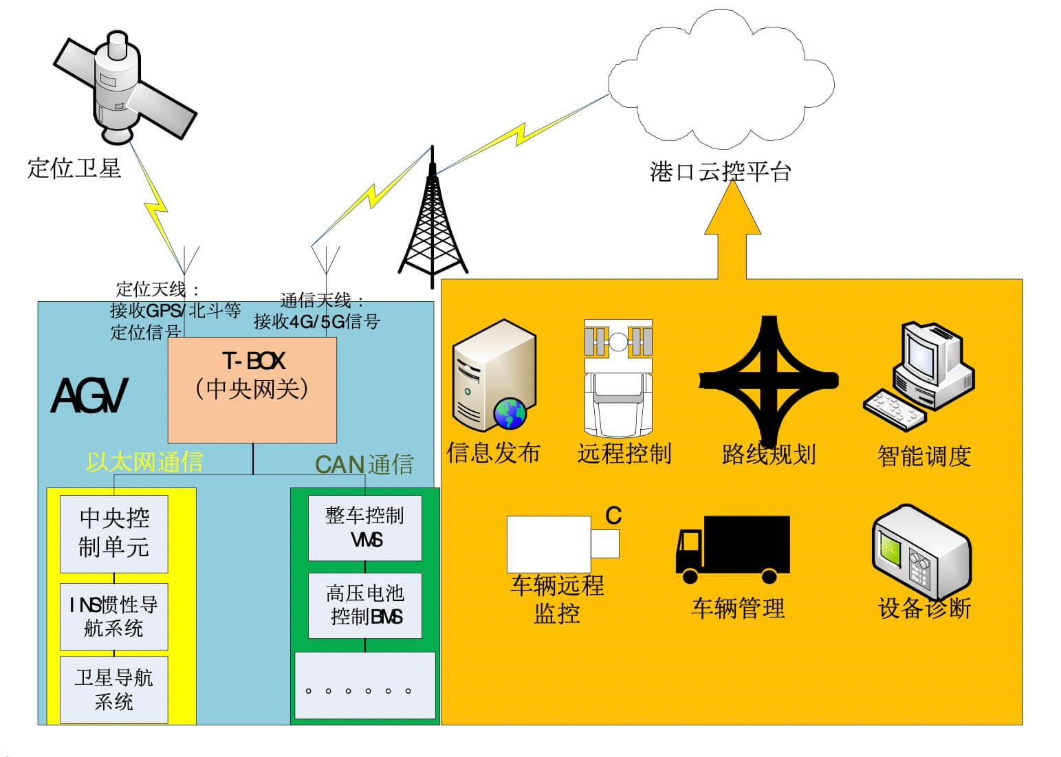 工业计算机在智慧港口AGV中的应用